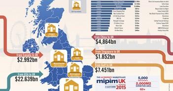 UK_infographics_investment flows MIPIM 2015