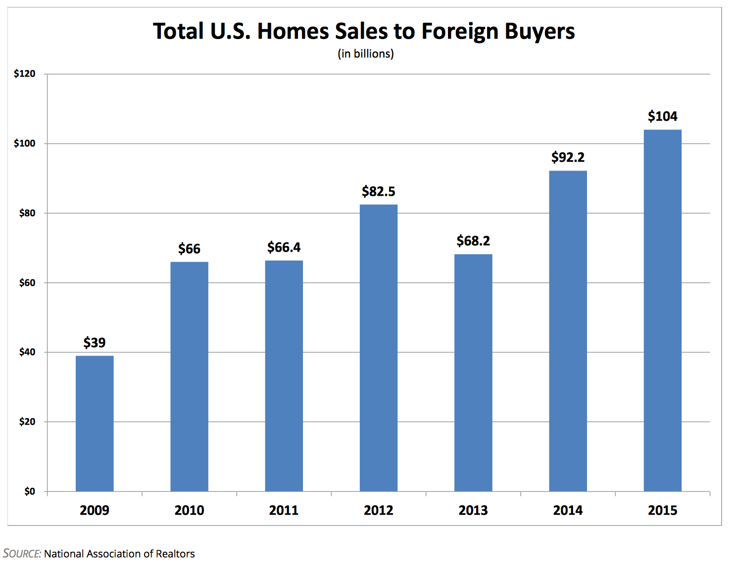 home sales to US buyers- investment in housing- MIPIM 2016