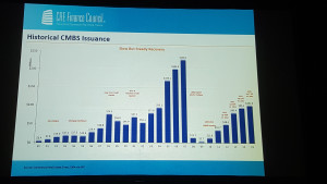 CMBS Issuances