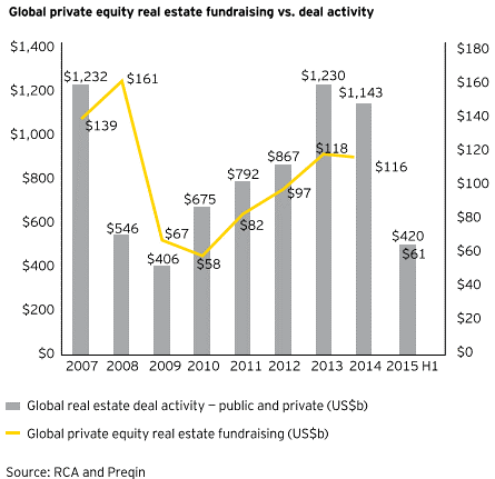 Global real estate deal activity