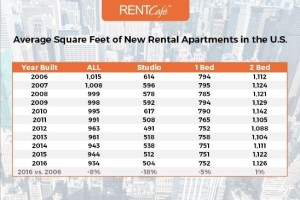 Multifamily Developers Shrink-Rayed New Apartments in the Past Decade