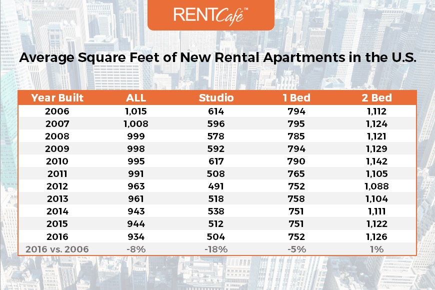 1-Tabel_Avg_SqFt_By_Year-RentCafe