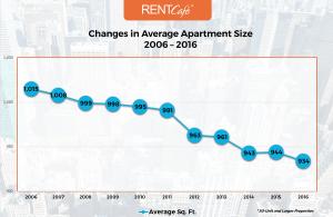 2-Chart_Changes_US_Apt_Size