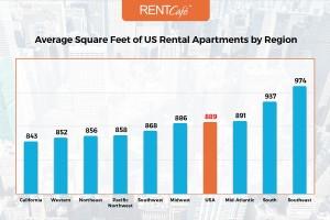 3-Chart_Avg_SqFt_Region-RentCafe