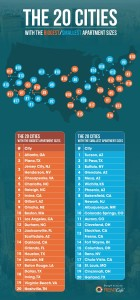 4-The_20_Cities_with_the_Biggest_Smallest_Apartment_Sizes_Small-RentCafe