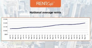 Less Space — Larger Rents