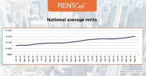 5-US_Average_Rents_May_2016-RentCafe