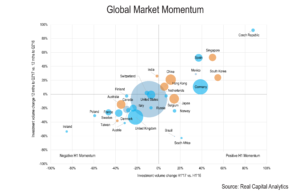 MIPIM Asia blog bubble chart