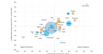 MIPIM Asia blog bubble chart