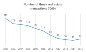 Number-Greek-real-estate-transactions
