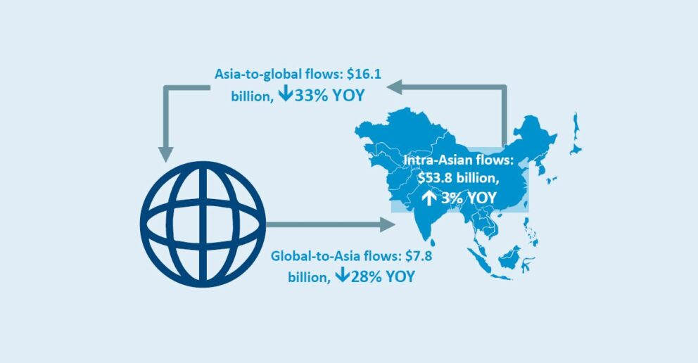 chart on asia investment