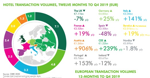 Hotel Transaction volumes